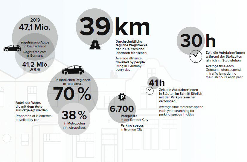 Der mobile Mensch Mobilität in Deutschland und Bremen wussten Sie dass …